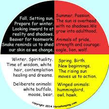 medicine wheel seasons